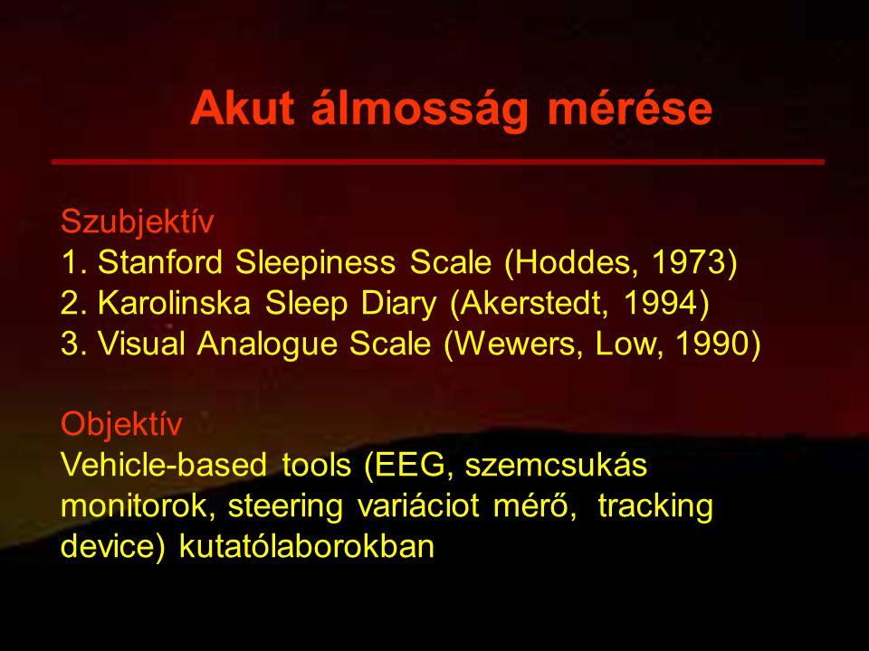 Szubjektív 1. Stanford Sleepiness Scale (Hoddes, 1973) 2. Karolinska Sleep Diary (Akerstedt, 1994) 3. Visual Analogue Scale (Wewers, Low, 1990) Objekt