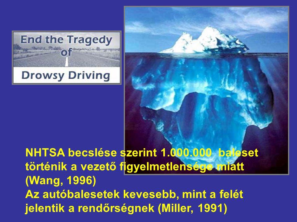 NHTSA becslése szerint 1.000.000 baleset történik a vezető figyelmetlensége miatt (Wang, 1996) Az autóbalesetek kevesebb, mint a felét jelentik a rend
