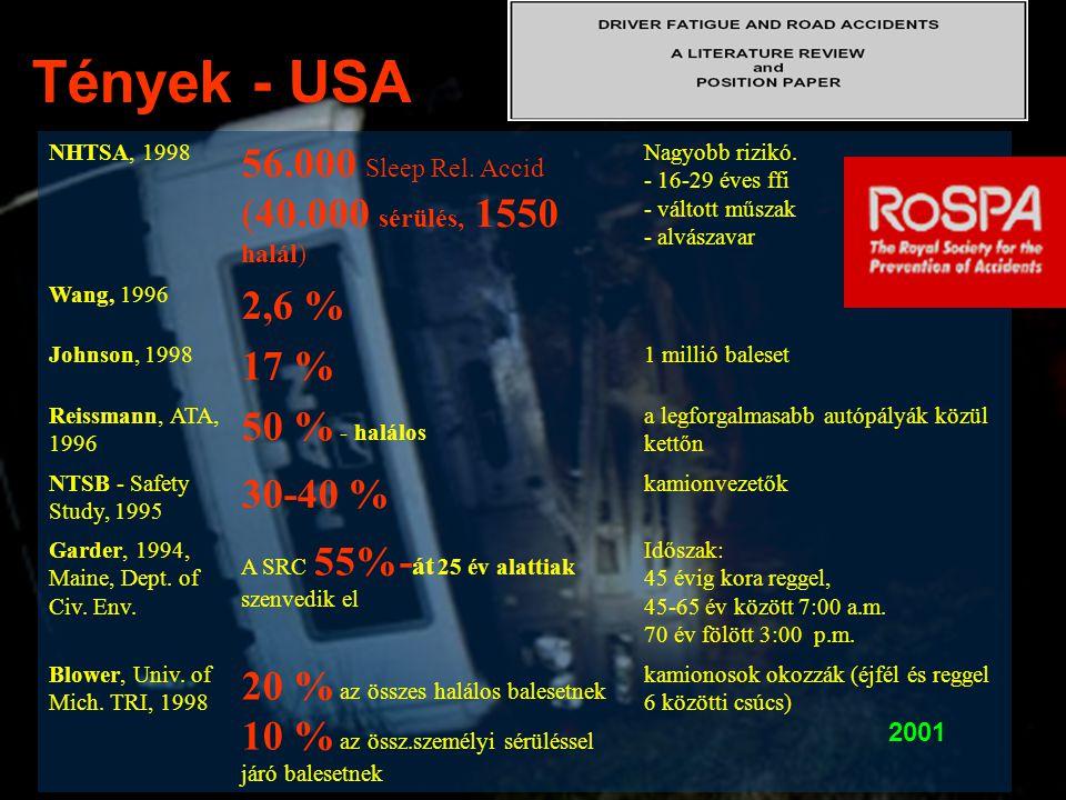 NHTSA, 1998 56.000 Sleep Rel. Accid (40.000 sérülés, 1550 halál) Nagyobb rizikó. - 16-29 éves ffi - váltott műszak - alvászavar Wang, 1996 2,6 % Johns