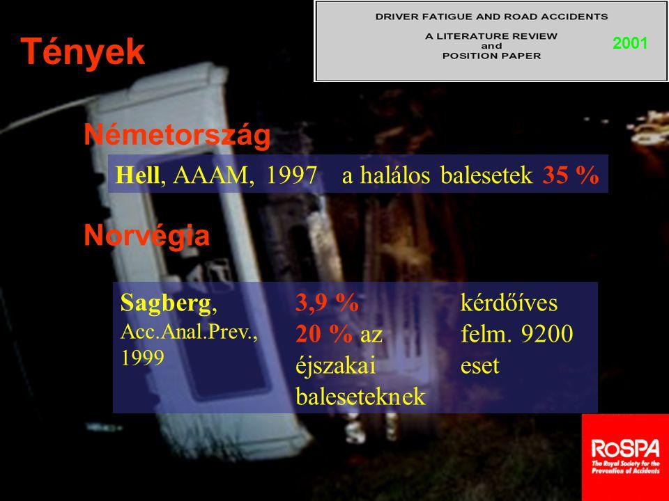 Tények 2001 Németország Hell, AAAM, 1997a halálos balesetek 35 % Sagberg, Acc.Anal.Prev., 1999 3,9 % 20 % az éjszakai baleseteknek kérdőíves felm. 920