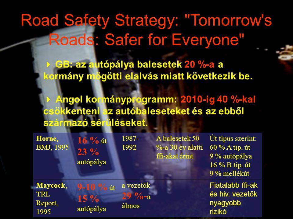  GB: az autópálya balesetek 20 %-a a kormány mögötti elalvás miatt következik be.  Angol kormányprogramm: 2010-ig 40 %-kal csökkenteni az autóbalese