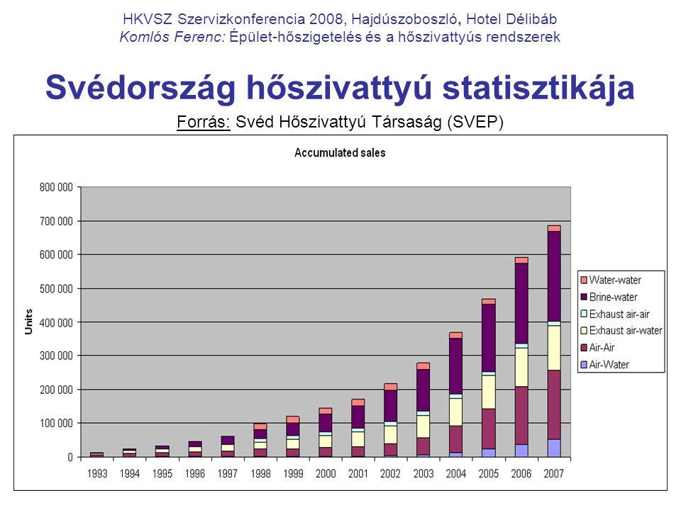 10 HKVSZ Szervizkonferencia 2008, Hajdúszoboszló, Hotel Délibáb Komlós Ferenc: Épület-hőszigetelés és a hőszivattyús rendszerek Svédország hőszivattyú