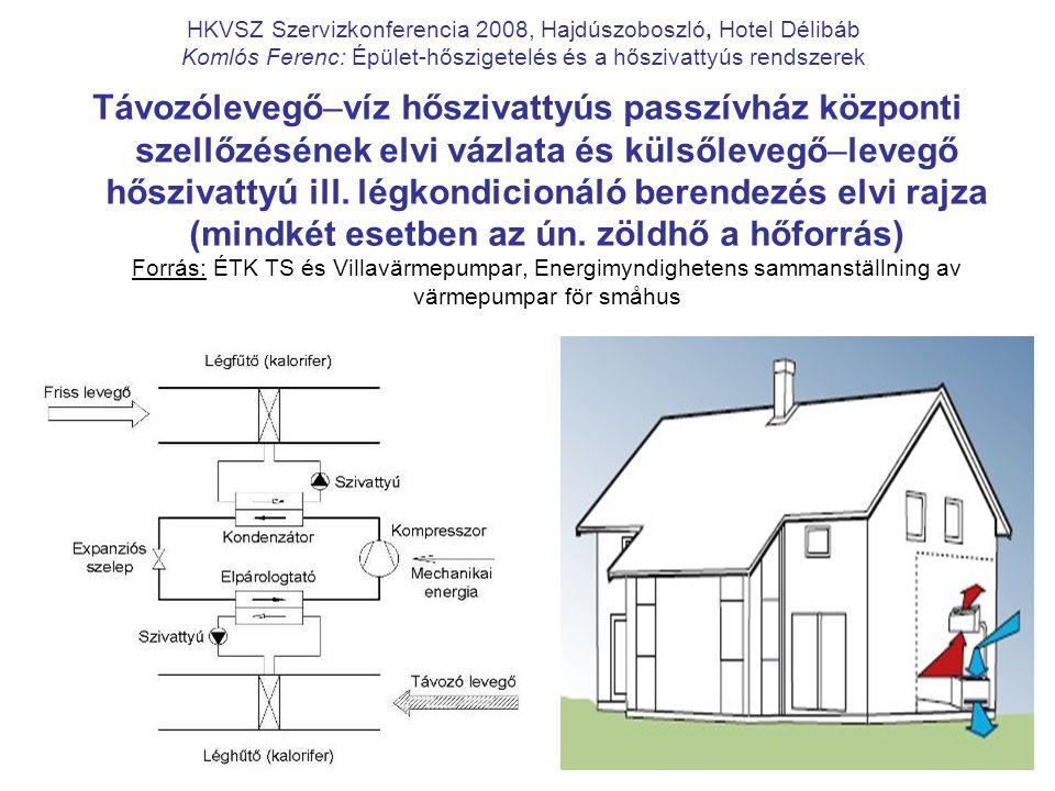 8 HKVSZ Szervizkonferencia 2008, Hajdúszoboszló, Hotel Délibáb Komlós Ferenc: Épület-hőszigetelés és a hőszivattyús rendszerek Távozólevegő–víz hősziv