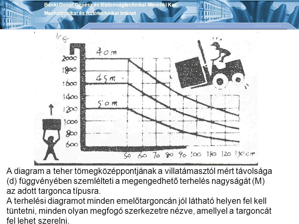 A diagram a teher tömegközéppontjának a villatámasztól mért távolsága (d) függvényében szemlélteti a megengedhető terhelés nagyságát (M) az adott targ