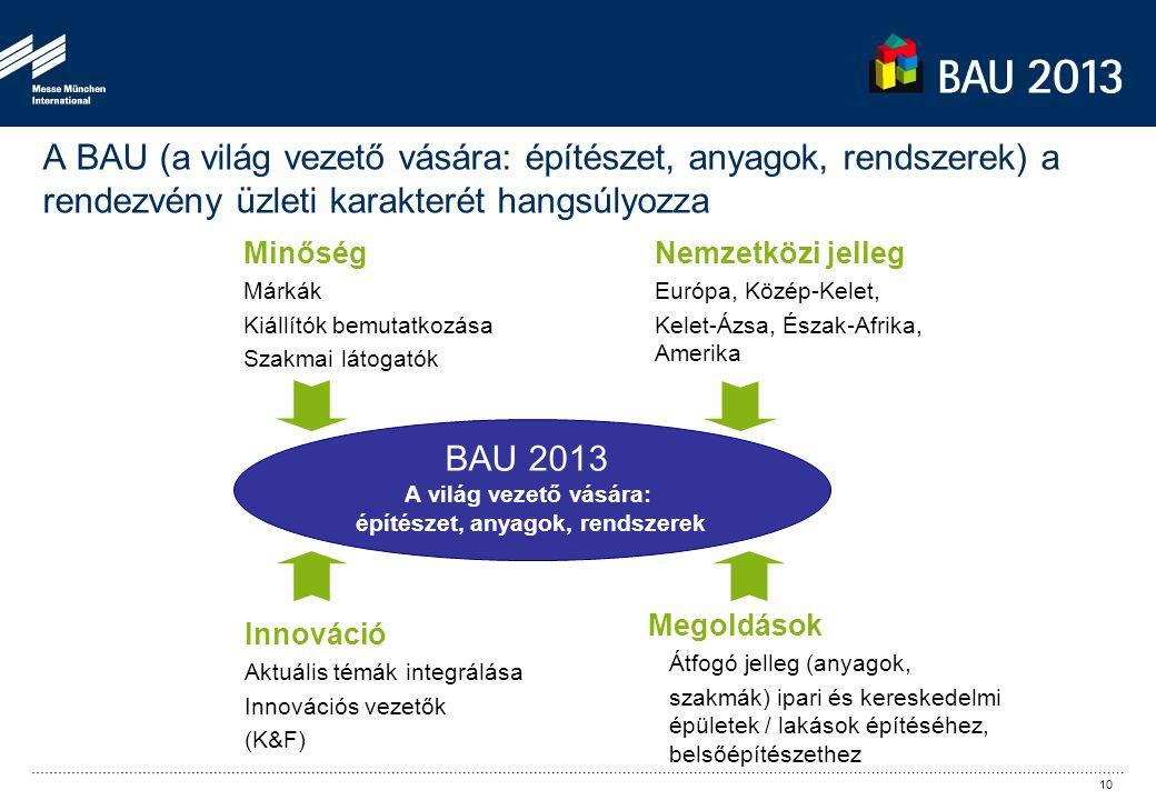 Minőség Márkák Kiállítók bemutatkozása Szakmai látogatók Innováció Aktuális témák integrálása Innovációs vezetők (K&F) Nemzetközi jelleg Európa, Közép-Kelet, Kelet-Ázsa, Észak-Afrika, Amerika Megoldások Átfogó jelleg (anyagok, szakmák) ipari és kereskedelmi épületek / lakások építéséhez, belsőépítészethez BAU 2013 A világ vezető vására: építészet, anyagok, rendszerek A BAU (a világ vezető vására: építészet, anyagok, rendszerek) a rendezvény üzleti karakterét hangsúlyozza 10