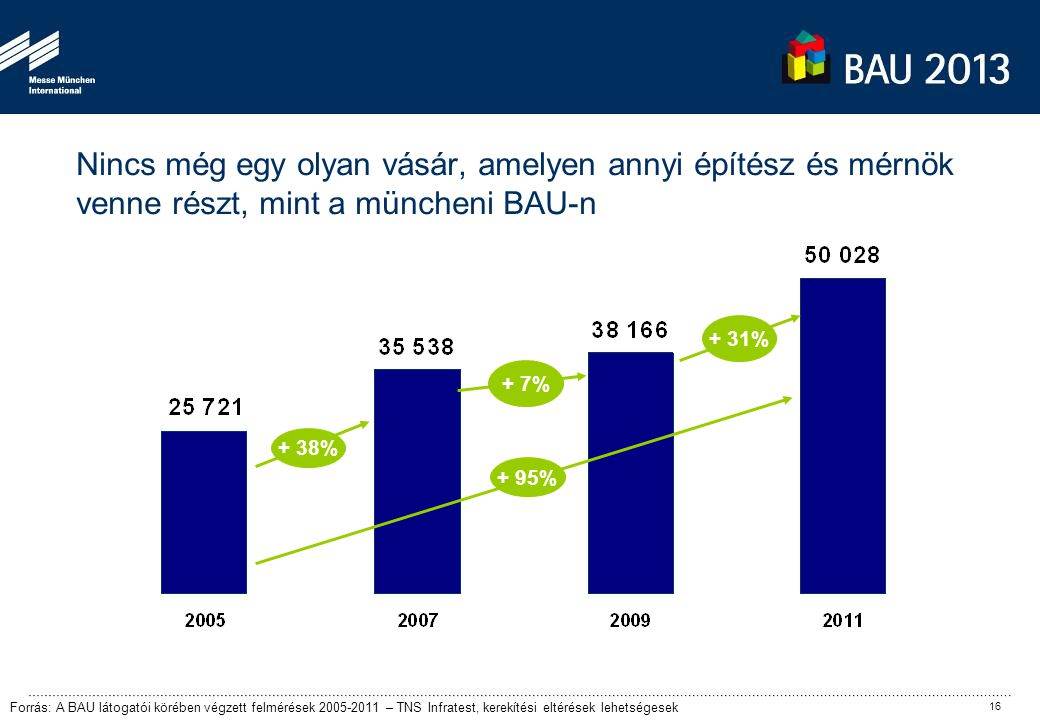 Nincs még egy olyan vásár, amelyen annyi építész és mérnök venne részt, mint a müncheni BAU-n + 7% + 38% Forrás: A BAU látogatói körében végzett felmérések 2005-2011 – TNS Infratest, kerekítési eltérések lehetségesek + 95% + 31% 16