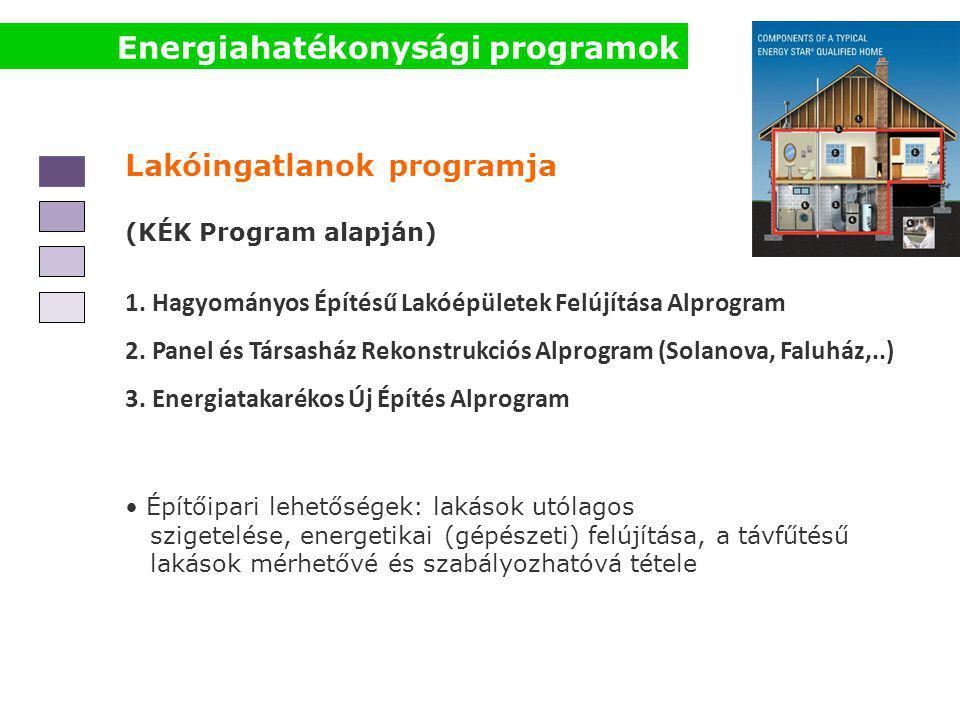 Energiahatékonysági programok Lakóingatlanok programja (KÉK Program alapján) 1. Hagyományos Építésű Lakóépületek Felújítása Alprogram 2. Panel és Társ