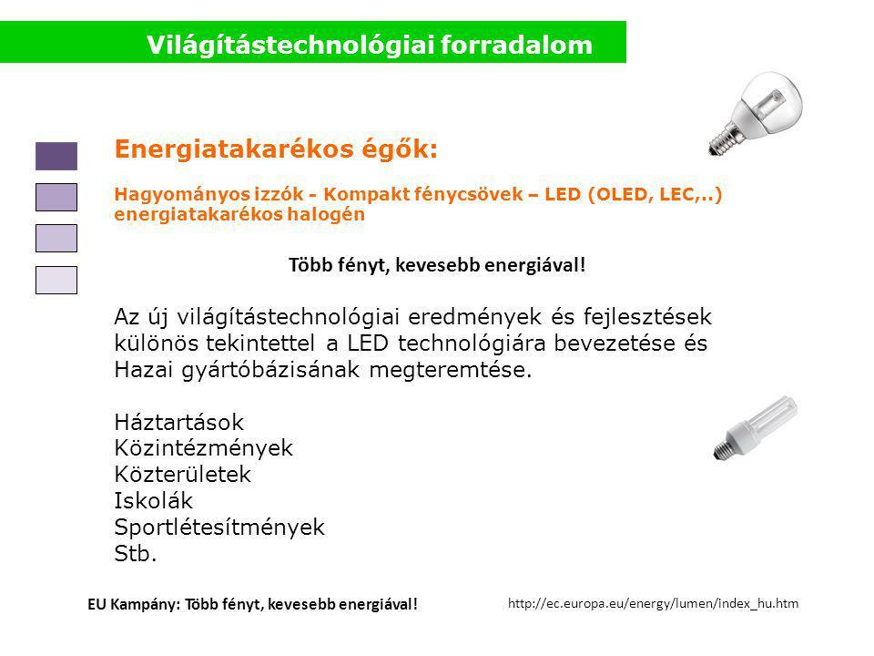 Világítástechnológiai forradalom Energiatakarékos égők: Hagyományos izzók - Kompakt fénycsövek – LED (OLED, LEC,..) energiatakarékos halogén Több fény
