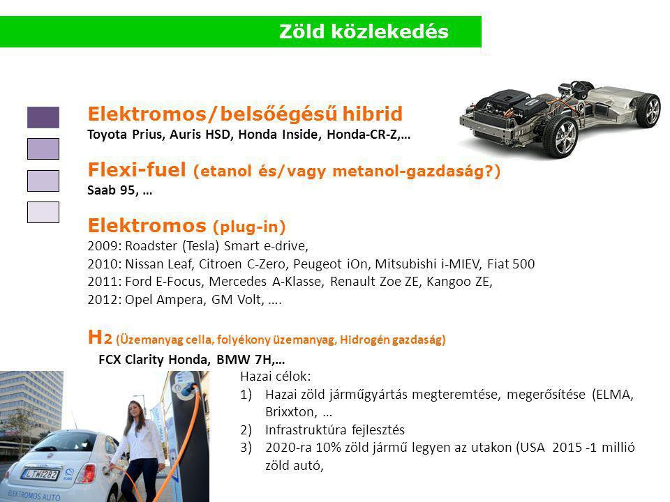Elektromos/belsőégésű hibrid Toyota Prius, Auris HSD, Honda Inside, Honda-CR-Z,… Flexi-fuel (etanol és/vagy metanol-gazdaság ) Saab 95, … Elektromos (plug-in) 2009: Roadster (Tesla) Smart e-drive, 2010: Nissan Leaf, Citroen C-Zero, Peugeot iOn, Mitsubishi i-MIEV, Fiat 500 2011: Ford E-Focus, Mercedes A-Klasse, Renault Zoe ZE, Kangoo ZE, 2012: Opel Ampera, GM Volt, ….