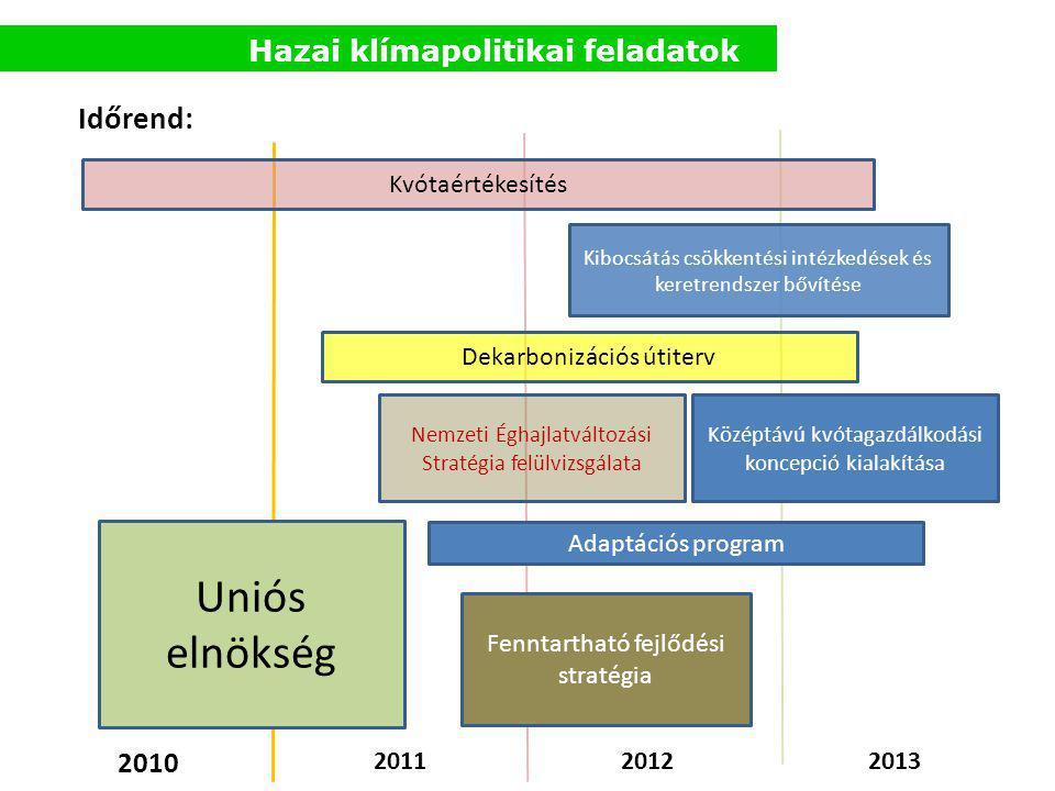 Hazai klímapolitikai feladatok Középtávú kvótagazdálkodási koncepció kialakítása Kibocsátás csökkentési intézkedések és keretrendszer bővítése Nemzeti