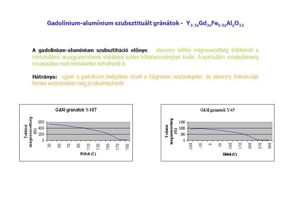 Y 3 Fe 5-5y Al 5y O 12 Alumínium szubsztituált gránátok - Y 3 Fe 5-5y Al 5y O 12 Az alumínium szubsztitució előnye Az alumínium szubsztitució előnye : telítési mágnesezettség széles tartományban csökkenthető, alacsonyak a mágneses és dielektromos veszteségek.