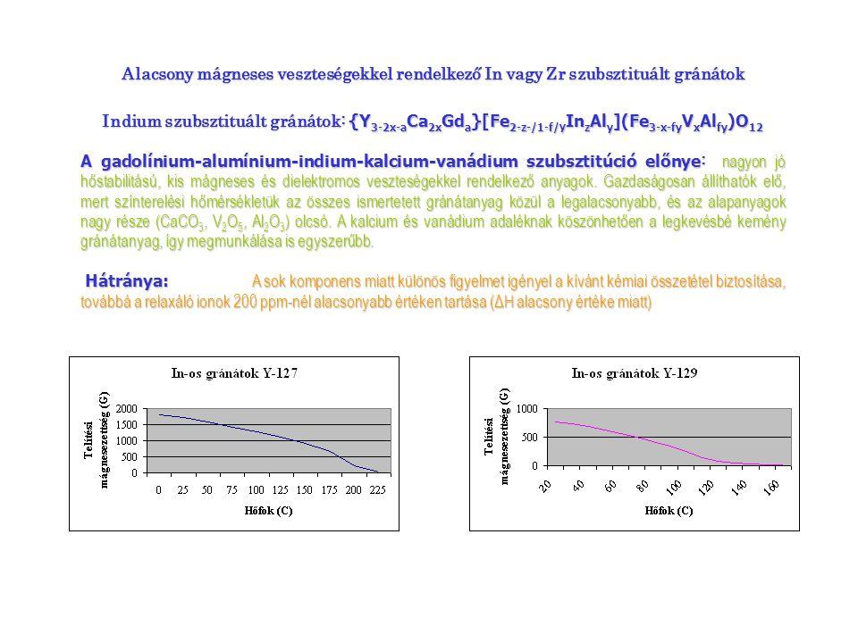 A gadolínium-alumínium szubsztitúció előnye A gadolínium-alumínium szubsztitúció előnye : alacsony telítési mágnesezettség értékeknél a mikrohullámú anyagparaméterek stabilitása széles hőfoktartományban kiváló.