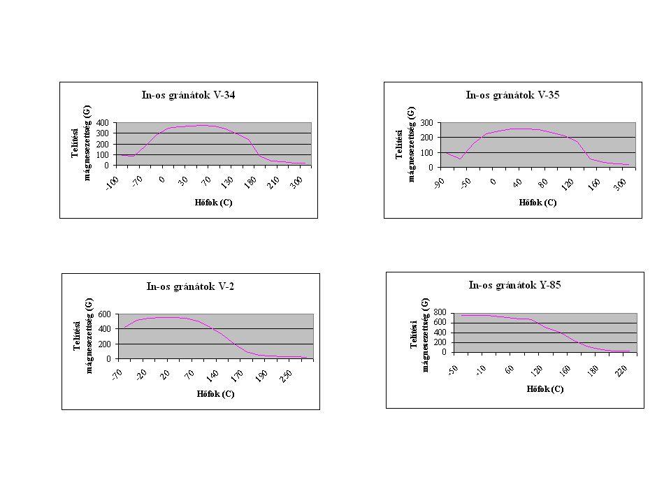 Alacsony mágneses veszteségekkel rendelkező In vagy Zr szubsztituált gránátok Indium szubsztituált gránátok: {Y 3-2x-a Ca 2x Gd a }[Fe 2-z-/1-f/ y In z Al y ](Fe 3-x-fy V x Al fy )O 12 A gadolínium-alumínium-indium-kalcium-vanádium szubsztitúció előnye : nagyon jó hőstabilitású, kis mágneses és dielektromos veszteségekkel rendelkező anyagok.