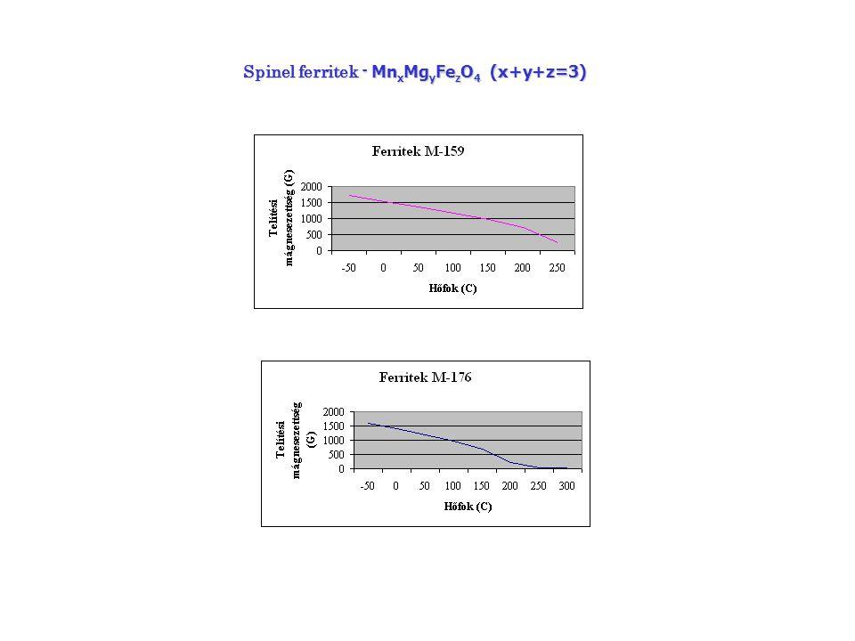 Cirkónium szubsztituált gránátok: Y 3-x Ca x Fe 5-x-y Zr x V y O 12 A cirkónium szubsztitució előnye : az yttrium-vas gránátok telítési mágnesezettségét 10 %-kal növelni lehet.