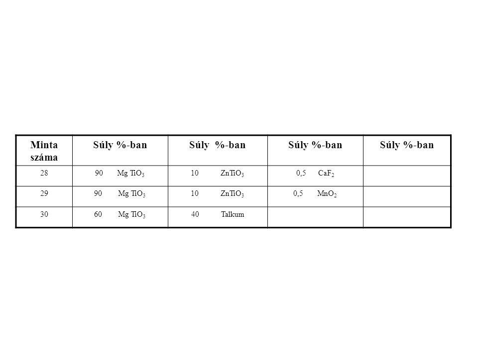 Minta száma Súly %-ban 2890 Mg TiO 3 10 ZnTiO 3 0,5 CaF 2 2990 Mg TiO 3 10 ZnTiO 3 0,5 MnO 2 3060 Mg TiO 3 40 Talkum