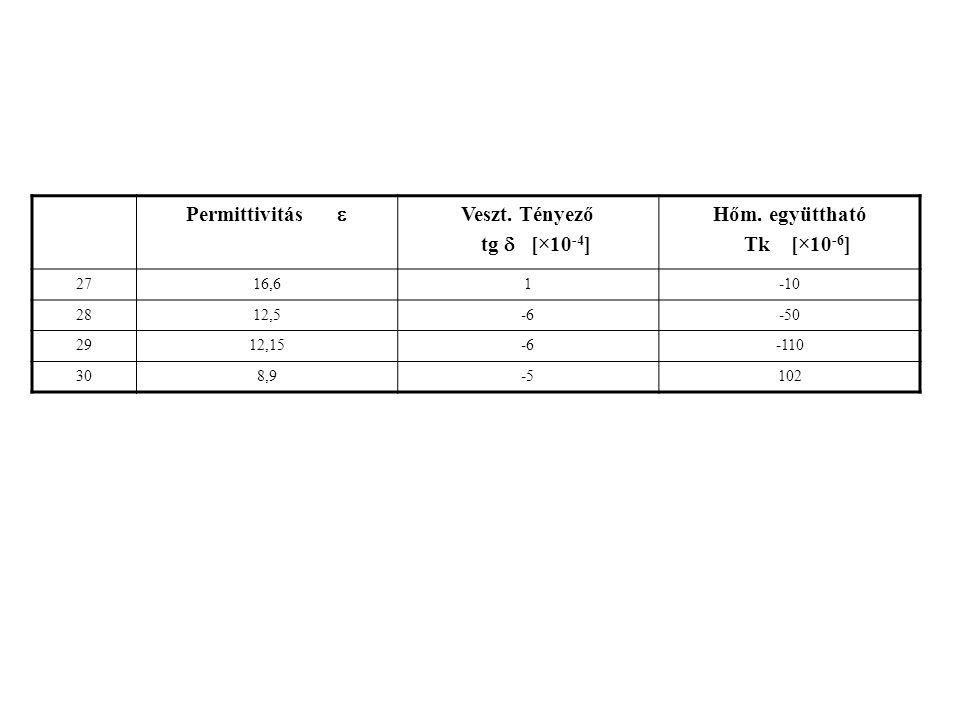 Minta száma Permittivitás  Veszt. tényező tg  [×10 -4 ] Hőm.