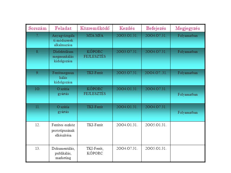 SorszámFeladatKözreműködőKezdésBefejezésMegjegyzés 7.Anyagvizsgála ti módszerek alkalmazása MTA MFA2OO3.O1.31.2OO4.O7.31.Folyamatban 8.Dielektrikum megmunkálás kidolgozása KŐPORC FEJLESZTÉS 2OO3.O7.31.2OO4.O7.31.Folyamatban 9.Ferritmegmun kálás kidolgozása TKI-Ferrit2OO3.O7.31.2OO4.O7..31.Folyamatban 1O.O széria gyártás KŐPORC FEJLESZTÉS 2OO4.O1.31.2OO4.O7.31.