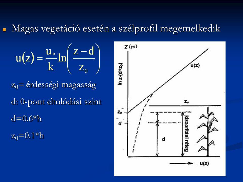  Magas vegetáció esetén a szélprofil megemelkedik z 0 = érdességi magasság d: 0-pont eltolódási szint d=0.6*h z 0 =0.1*h
