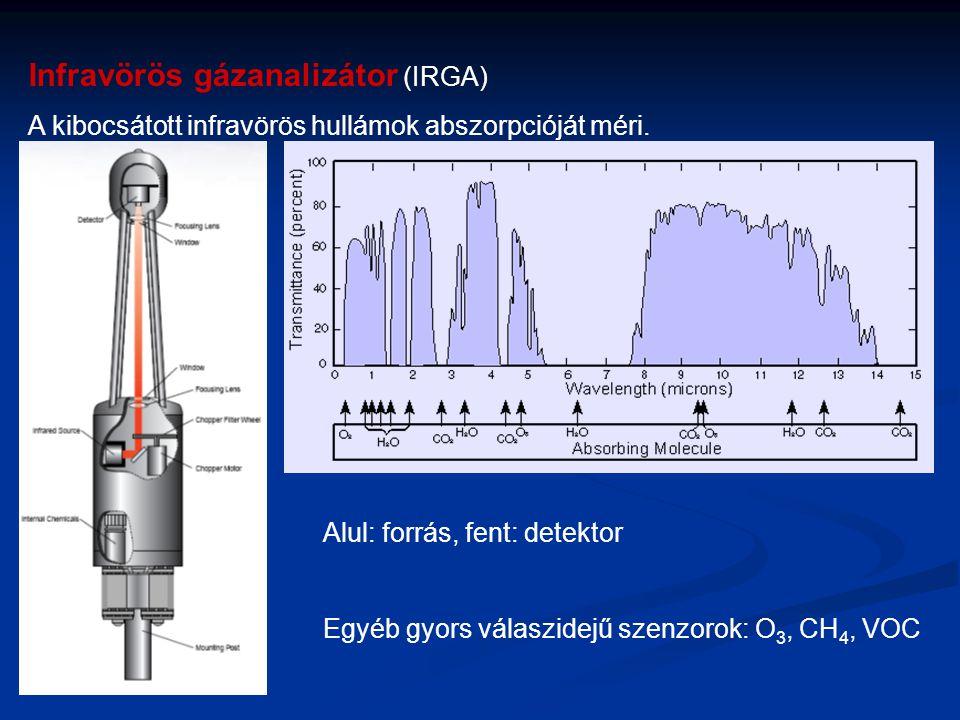 Infravörös gázanalizátor (IRGA) A kibocsátott infravörös hullámok abszorpcióját méri. Alul: forrás, fent: detektor Egyéb gyors válaszidejű szenzorok: