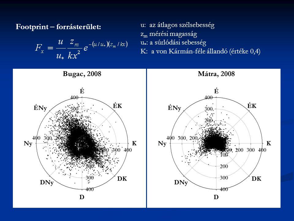 u: az átlagos szélsebesség z m mérési magasság u * : a súrlódási sebesség K: a von Kármán-féle állandó (értéke 0,4) Footprint – forrásterület: