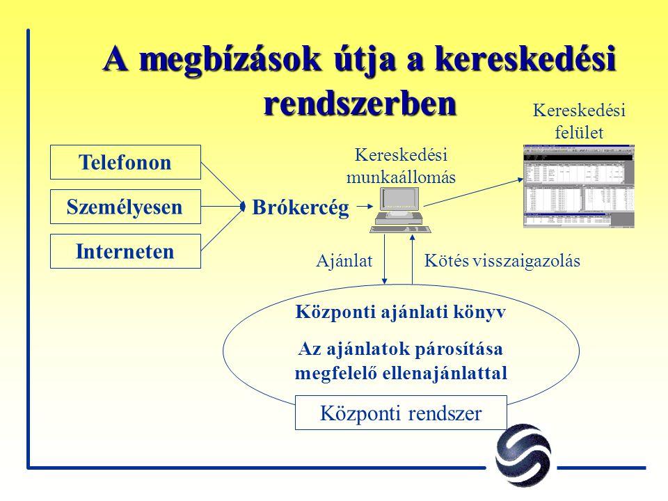 A megbízások útja a kereskedési rendszerben Brókercég Telefonon Interneten Személyesen Központi ajánlati könyv Az ajánlatok párosítása megfelelő ellen