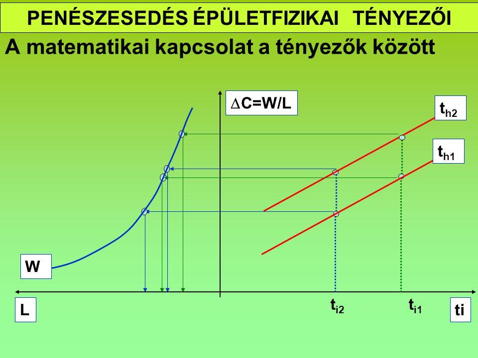 PENÉSZESEDÉS ÉPÜLETFIZIKAI TÉNYEZŐI A matematikai kapcsolat a tényezők között  C=W/L ti t i1 t i2 t h1 t h2 L W