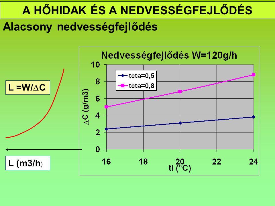 A HŐHIDAK ÉS A NEDVESSÉGFEJLŐDÉS Alacsony nedvességfejlődés L (m3/h ) L =W/  C