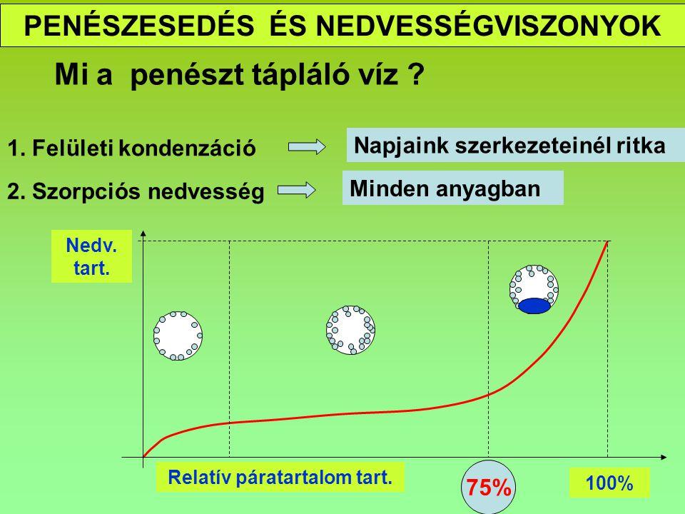 PENÉSZESEDÉS ÉPÜLETFIZIKAI TÉNYEZŐI Barangolás a ps-t diagramban p si pipi 100% 75% Rh(%)=pi/psi*100