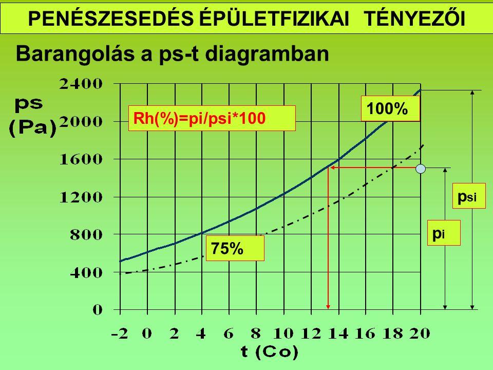 PENÉSZESEDÉS ÉPÜLETFIZIKAI TÉNYEZŐI A penészesedés határesete p si pipi 100% 75% th