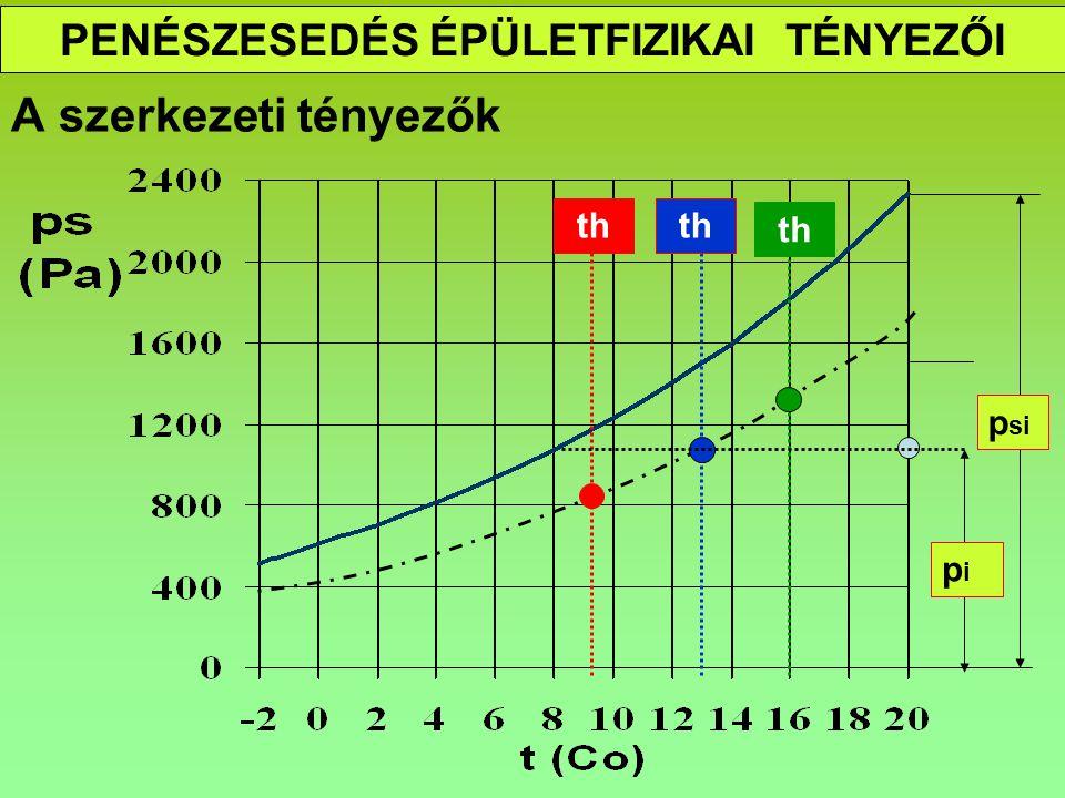 PENÉSZESEDÉS ÉPÜLETFIZIKAI TÉNYEZŐI A tereket jellemző tényezők W (g/h) L (m3/h) Rhi th titi Pa tete Rhe Rhe te L W ti