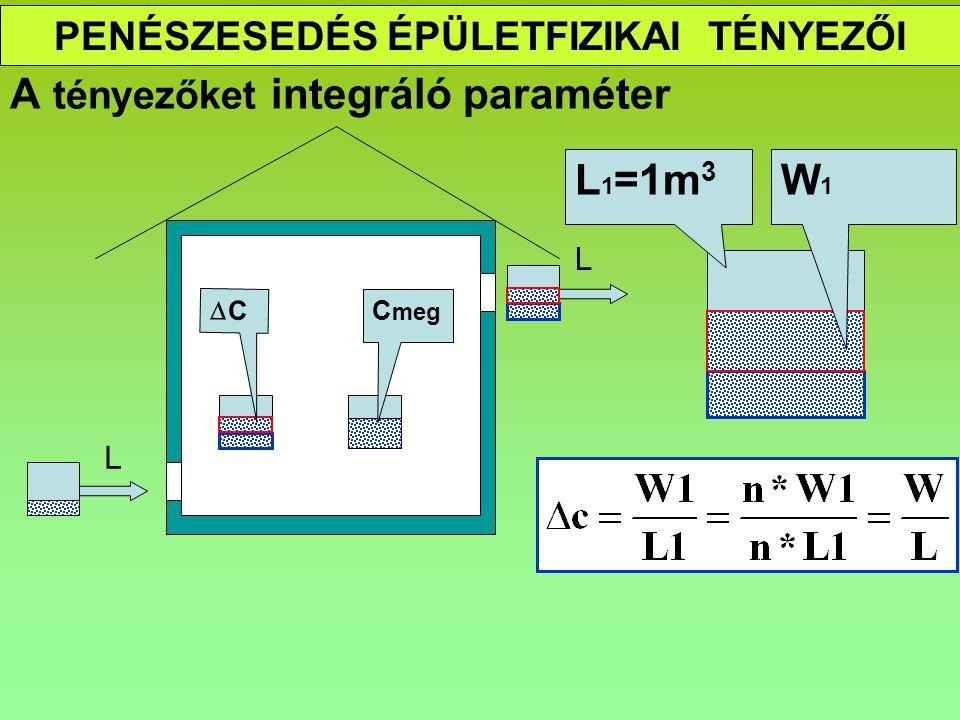 PENÉSZESEDÉS ÉPÜLETFIZIKAI TÉNYEZŐI A tényezőket integráló paraméter C meg L CC L W1W1 L 1 =1m 3