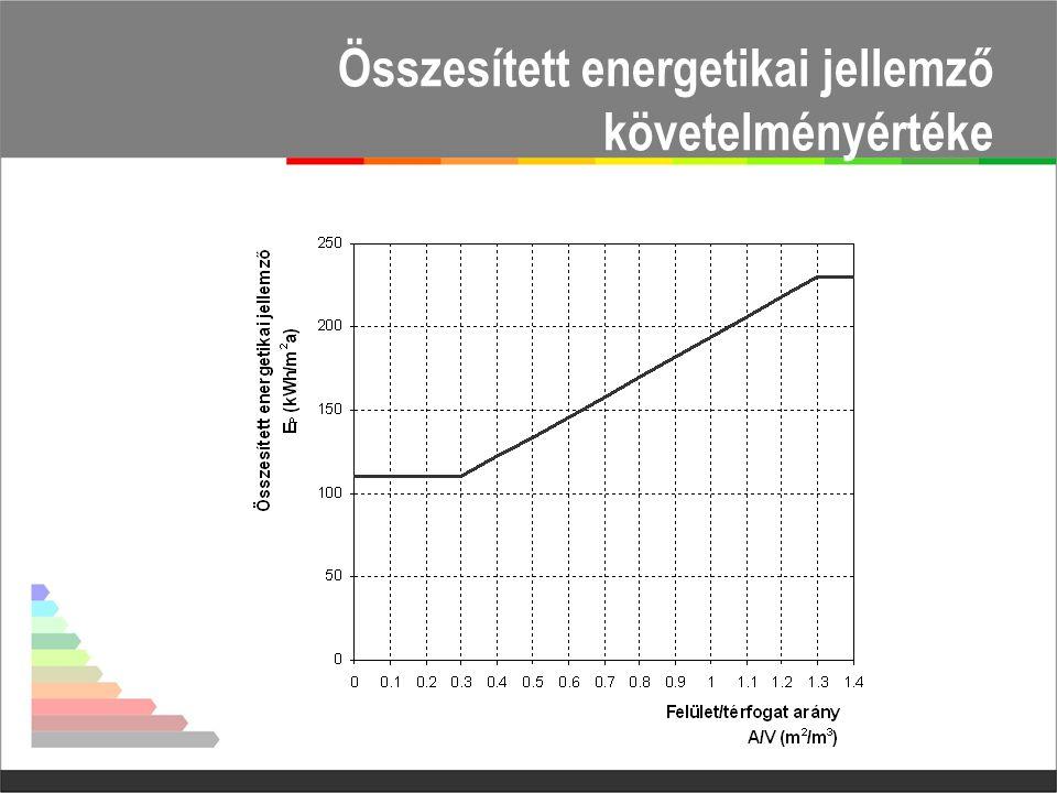 Összesített energetikai jellemző követelményértéke