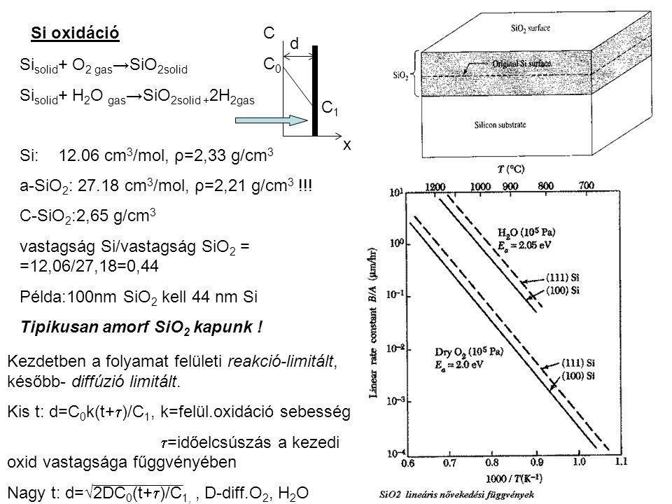 Si oxidáció Si solid + O 2 gas →SiO 2solid Si solid + H 2 O gas →SiO 2solid + 2H 2gas Si: 12.06 cm 3 /mol, ρ=2,33 g/cm 3 a-SiO 2 : 27.18 cm 3 /mol, ρ=