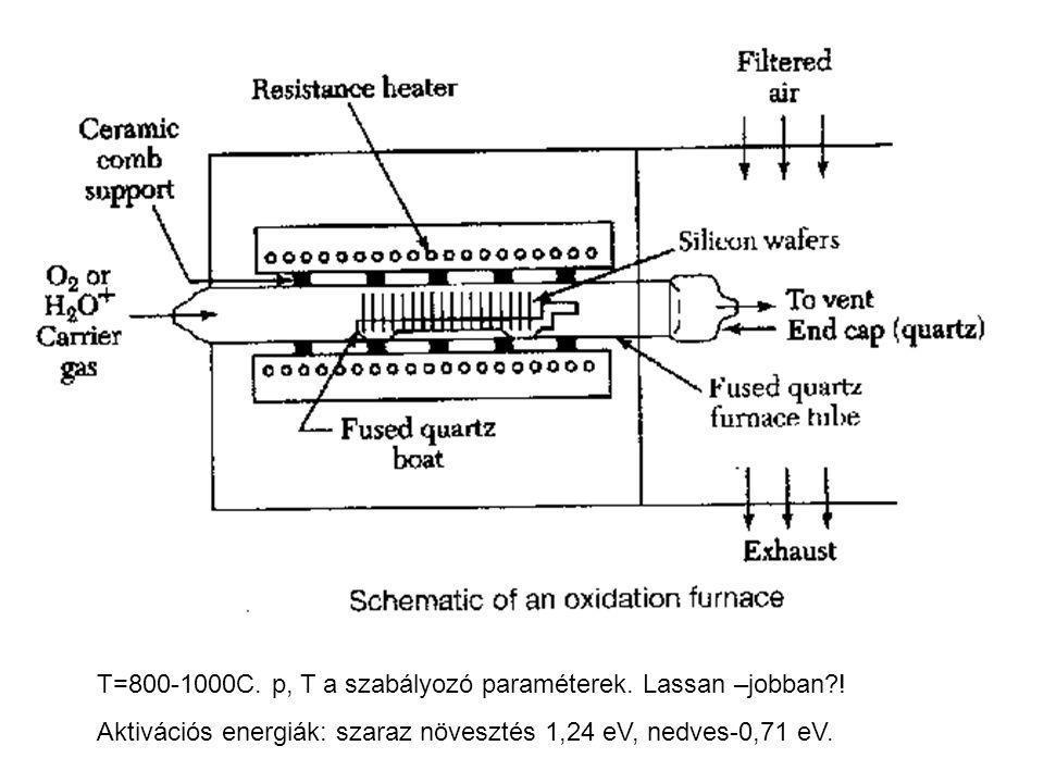 T=800-1000C. p, T a szabályozó paraméterek. Lassan –jobban?! Aktivációs energiák: szaraz növesztés 1,24 eV, nedves-0,71 eV.