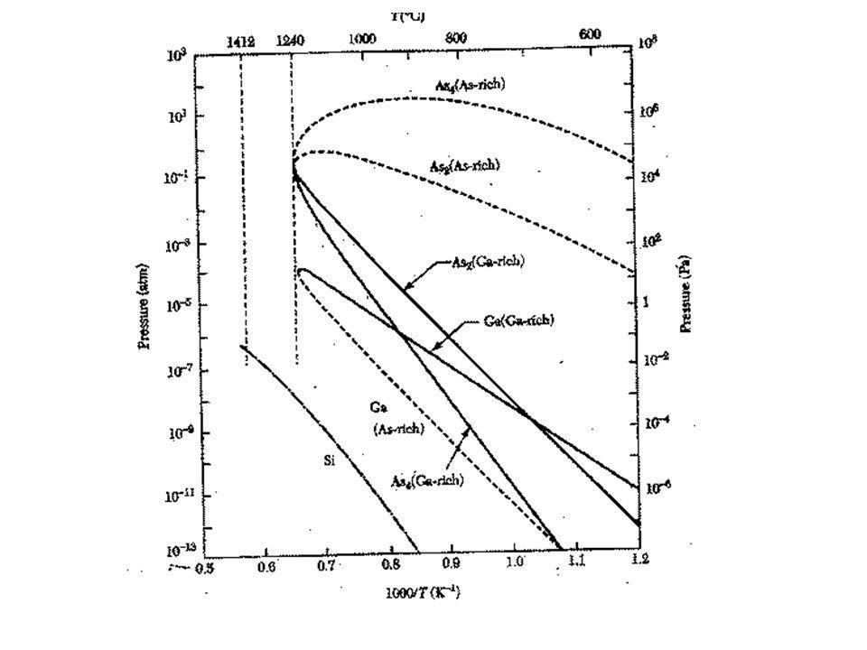 """Szegregáció Az anyag komponensei, vagy inkább az adalék az olvadékba """"vándorolnak Az interfeisznél koncentráció-gradiens jön létre: az effektív szegregációs együttható k e = C s /C l,, C s -koncentráció a szilárd fázis határán, C l – a folyadékban."""