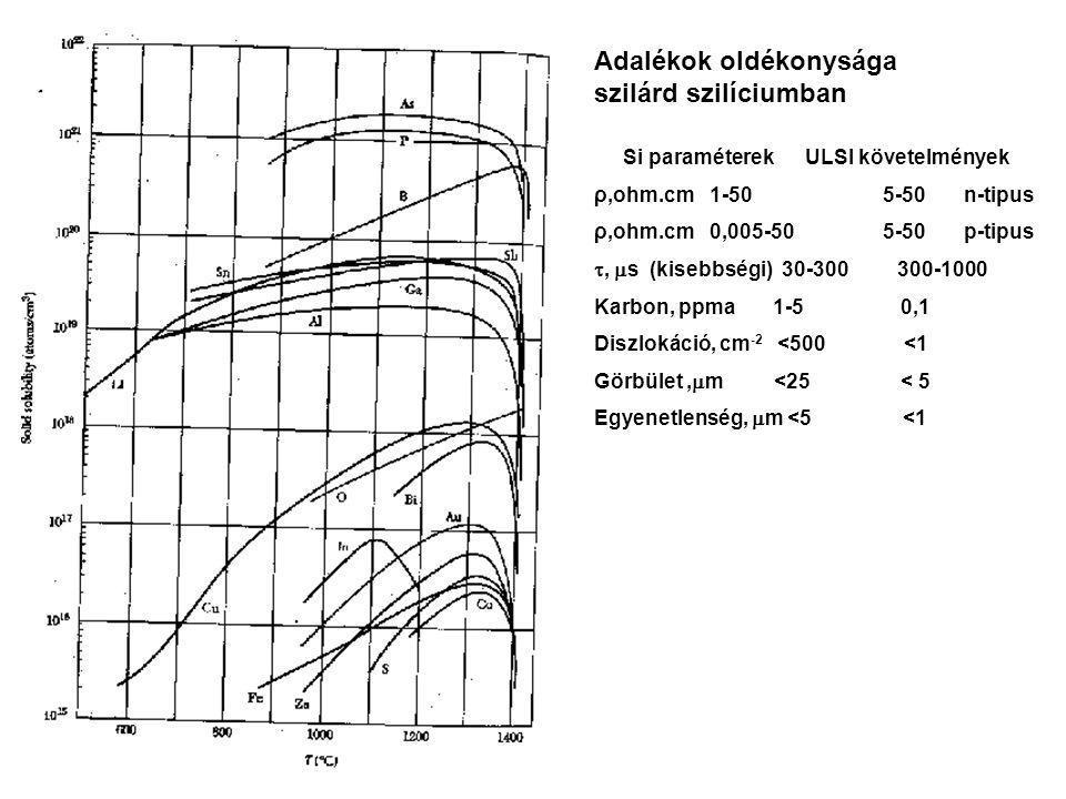 Adalékok oldékonysága szilárd szilíciumban Si paraméterek ULSI követelmények ρ,ohm.cm 1-50 5-50 n-tipus ρ,ohm.cm 0,005-50 5-50 p-tipus ,  s (kisebbségi) 30-300 300-1000 Karbon, ppma 1-5 0,1 Diszlokáció, cm -2 <500 <1 Görbület,  m <25 < 5 Egyenetlenség,  m <5 <1