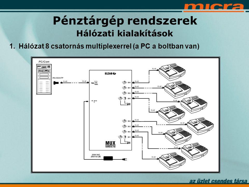 Hálózati kialakítások 1.Hálózat 8 csatornás multiplexerrel (a PC a boltban van) Pénztárgép rendszerek