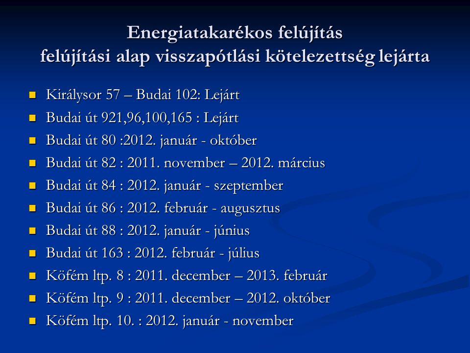 Energiatakarékos felújítás felújítási alap visszapótlási kötelezettség lejárta  Királysor 57 – Budai 102: Lejárt  Budai út 921,96,100,165 : Lejárt  Budai út 80 :2012.