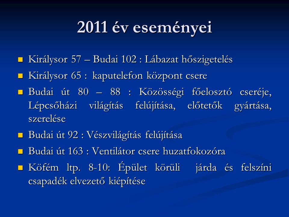 2011 év eseményei  Királysor 57 – Budai 102 : Lábazat hőszigetelés  Királysor 65 : kaputelefon központ csere  Budai út 80 – 88 : Közösségi főelosztó cseréje, Lépcsőházi világítás felújítása, előtetők gyártása, szerelése  Budai út 92 : Vészvilágítás felújítása  Budai út 163 : Ventilátor csere huzatfokozóra  Köfém ltp.
