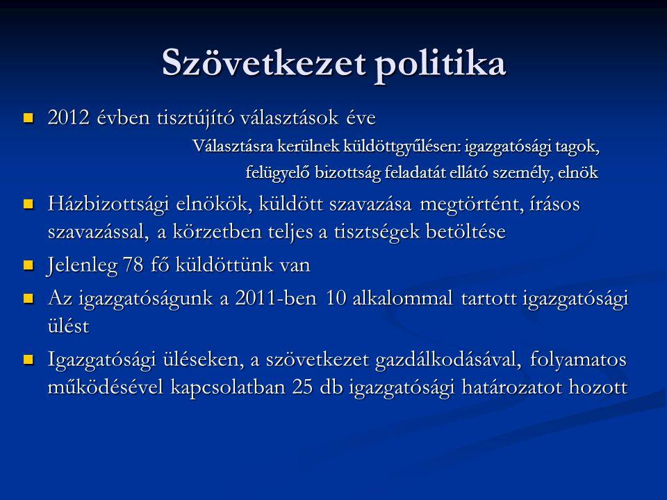 Szövetkezet politika  2012 évben tisztújító választások éve Választásra kerülnek küldöttgyűlésen: igazgatósági tagok, Választásra kerülnek küldöttgyűlésen: igazgatósági tagok, felügyelő bizottság feladatát ellátó személy, elnök felügyelő bizottság feladatát ellátó személy, elnök  Házbizottsági elnökök, küldött szavazása megtörtént, írásos szavazással, a körzetben teljes a tisztségek betöltése  Jelenleg 78 fő küldöttünk van  Az igazgatóságunk a 2011-ben 10 alkalommal tartott igazgatósági ülést  Igazgatósági üléseken, a szövetkezet gazdálkodásával, folyamatos működésével kapcsolatban 25 db igazgatósági határozatot hozott