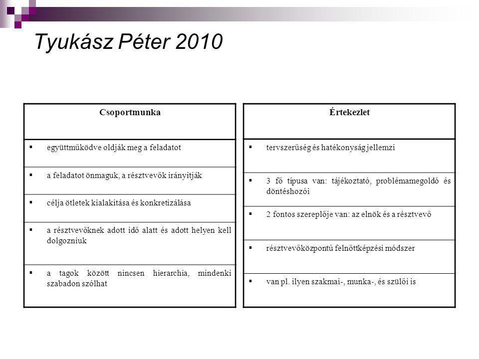 Tyukász Péter 2010 Prezentáció  sok időt vesz igénybe, kevés szemléltetés  eszköze: tábla, kréta, írásvetítő  egy moderátor vezeti  3 típusa van  a résztvevő tagok előre fogalmaznak meg kérdéseket Szerepjáték  a szituációs módszercsoport népszerű formája  a résztvevők önként vállalt szerepüket eljátsszák  növeli az empátiás készségünket, a másokra való odafigyelést  fokozza a csoportkohéziót  időtartama lehet akár 30 perc is