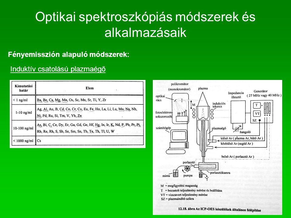 Fényemisszión alapuló módszerek: Induktív csatolású plazmaégő Optikai spektroszkópiás módszerek és alkalmazásaik