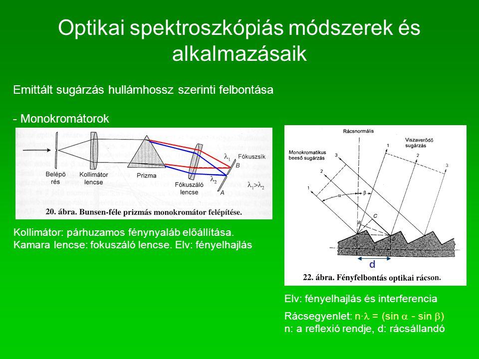 Emittált sugárzás hullámhossz szerinti felbontása - Monokromátorok Kollimátor: párhuzamos fénynyaláb előállítása. Kamara lencse: fokuszáló lencse. Elv