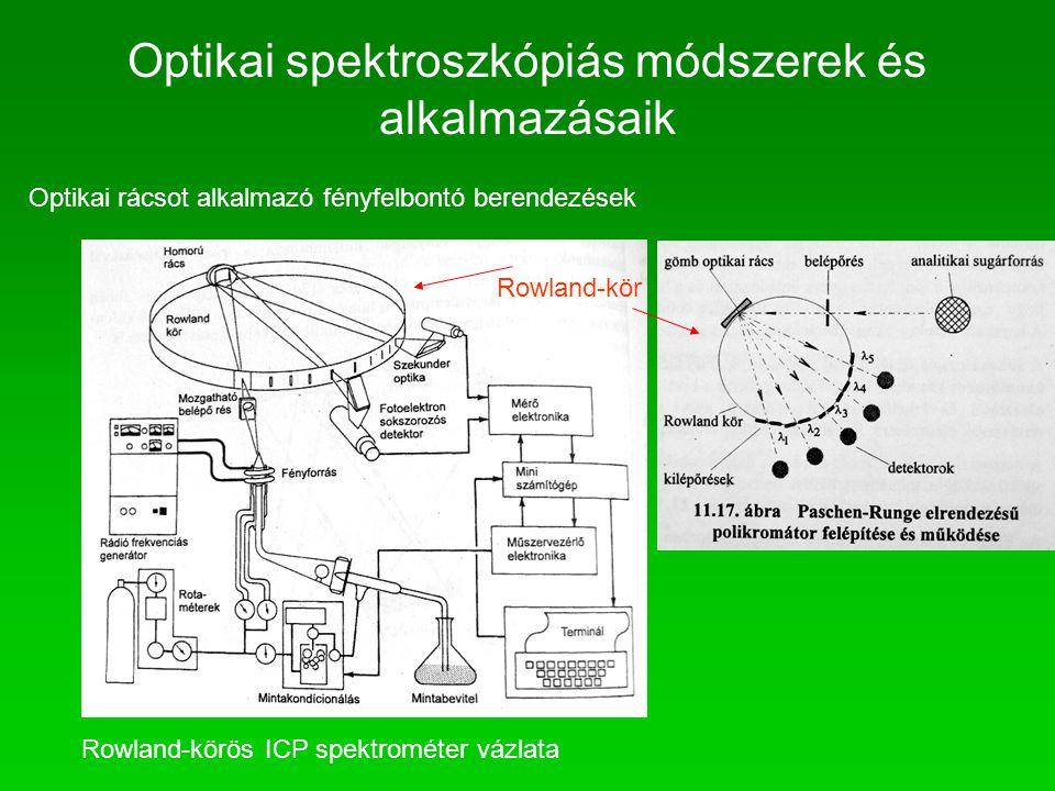 Optikai rácsot alkalmazó fényfelbontó berendezések Rowland-körös ICP spektrométer vázlata Rowland-kör Optikai spektroszkópiás módszerek és alkalmazása