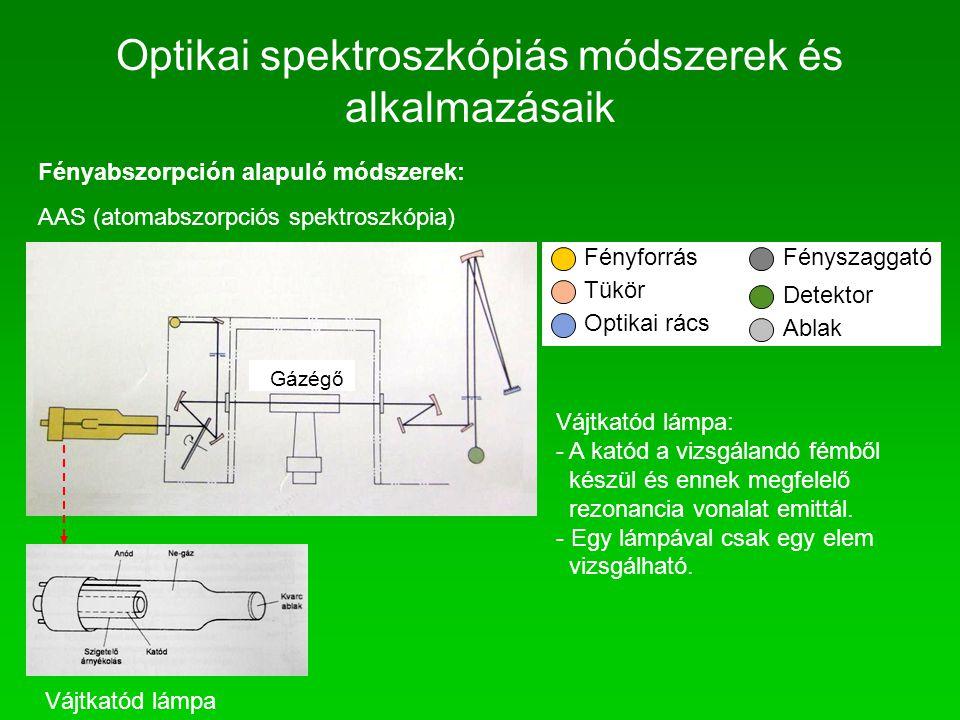 Fényabszorpción alapuló módszerek: AAS (atomabszorpciós spektroszkópia) Vájtkatód lámpa Gázégő Fényforrás Tükör Optikai rács Fényszaggató Detektor Abl