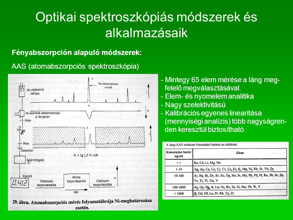 Fényabszorpción alapuló módszerek: AAS (atomabszorpciós spektroszkópia) - Mintegy 65 elem mérése a láng meg- felelő megválasztásával. - Elem- és nyome