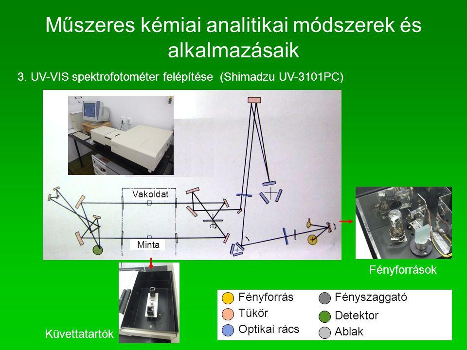 3. UV-VIS spektrofotométer felépítése(Shimadzu UV-3101PC) Küvettatartók Fényforrások Fényforrás Tükör Optikai rács Fényszaggató Detektor Ablak Vakolda