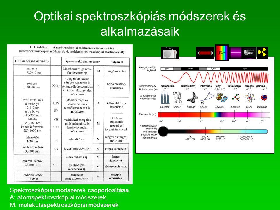 Spektroszkópiai módszerek csoportosítása. A: atomspektroszkópiai módszerek, M: molekulaspektroszkópiai módszerek Optikai spektroszkópiás módszerek és
