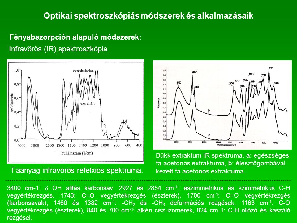 Faanyag infravörös refelxiós spektruma. Fényabszorpción alapuló módszerek: Infravörös (IR) spektroszkópia Bükk extraktum IR spektruma. a: egészséges f