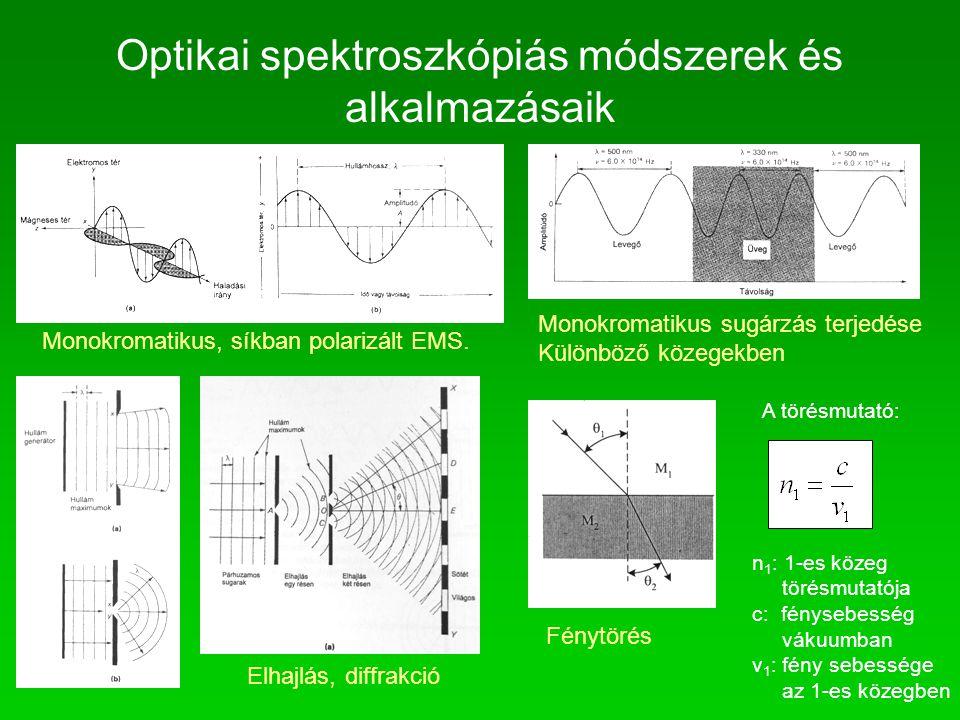 Optikai spektroszkópiás módszerek és alkalmazásaik Monokromatikus, síkban polarizált EMS. Elhajlás, diffrakció Fénytörés n 1 : 1-es közeg törésmutatój